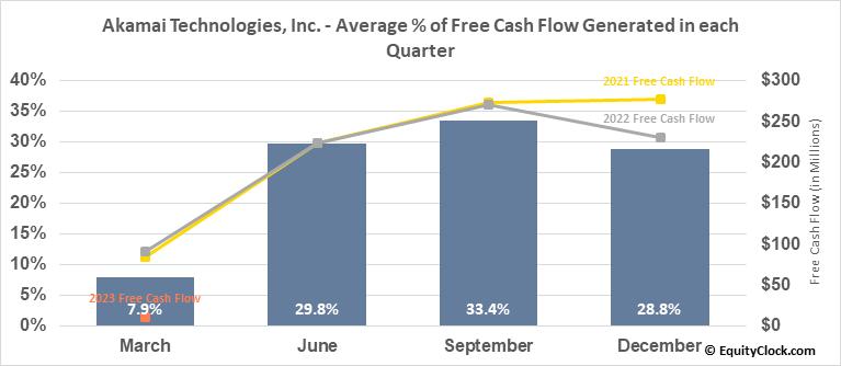Akamai Technologies, Inc. (NASD:AKAM) Free Cash Flow Seasonality