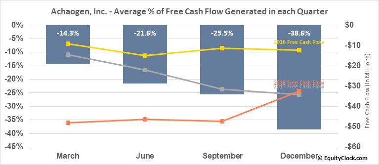 Achaogen, Inc. (OTCMKT:AKAOQ) Free Cash Flow Seasonality
