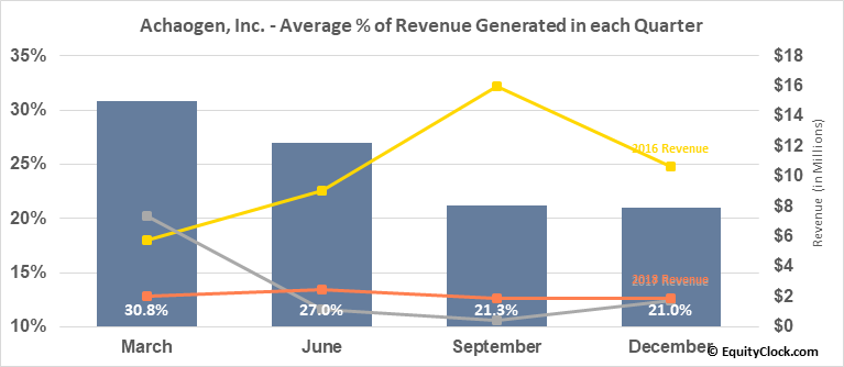 Achaogen, Inc. (OTCMKT:AKAOQ) Revenue Seasonality