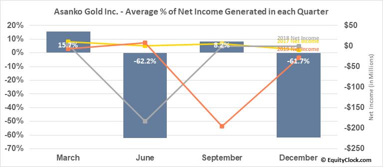 Asanko Gold Inc. (TSE:AKG.TO) Net Income Seasonality