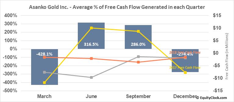 Asanko Gold Inc. (AMEX:AKG) Free Cash Flow Seasonality