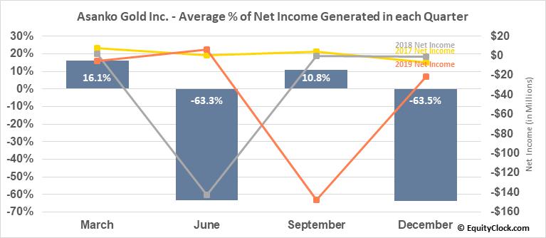 Asanko Gold Inc. (AMEX:AKG) Net Income Seasonality