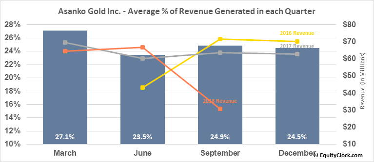 Asanko Gold Inc. (AMEX:AKG) Revenue Seasonality