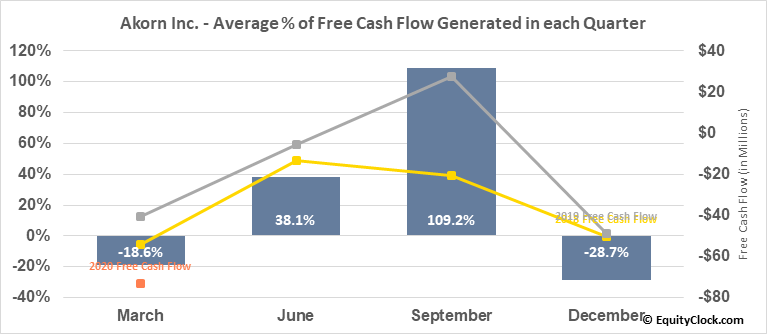 Akorn Inc. (NASD:AKRX) Free Cash Flow Seasonality
