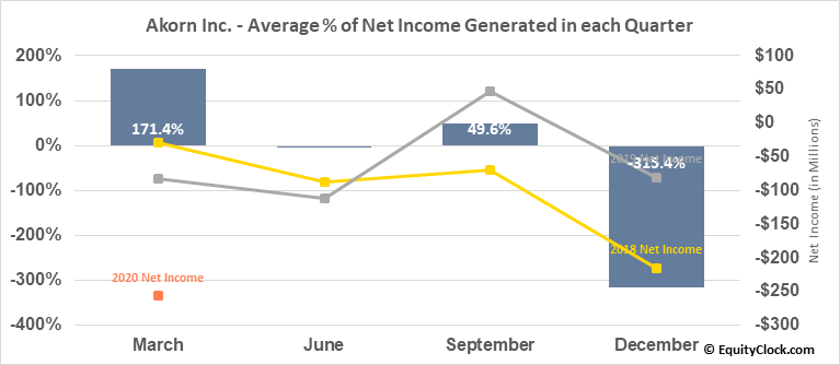 Akorn Inc. (NASD:AKRX) Net Income Seasonality