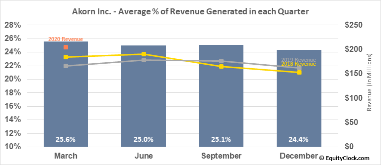 Akorn Inc. (NASD:AKRX) Revenue Seasonality