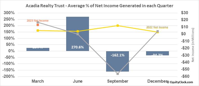 Acadia Realty Trust (NYSE:AKR) Net Income Seasonality
