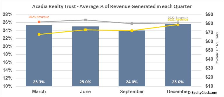Acadia Realty Trust (NYSE:AKR) Revenue Seasonality