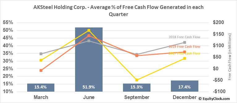 AKSteel Holding Corp. (NYSE:AKS) Free Cash Flow Seasonality