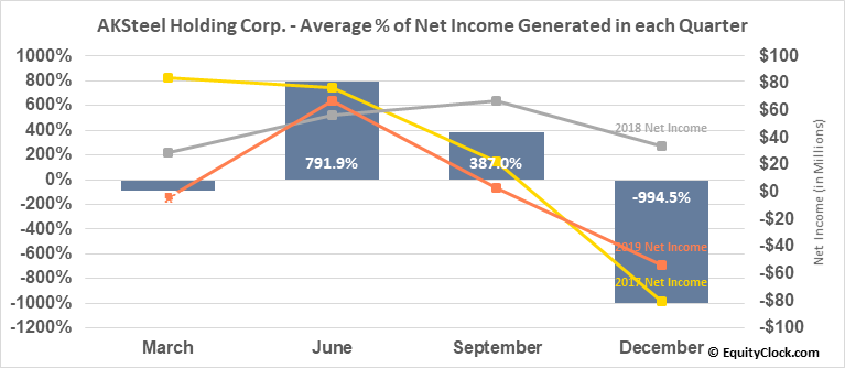 AKSteel Holding Corp. (NYSE:AKS) Net Income Seasonality