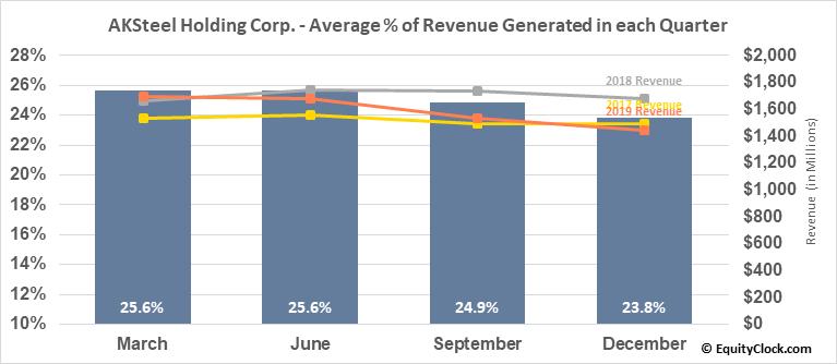AKSteel Holding Corp. (NYSE:AKS) Revenue Seasonality