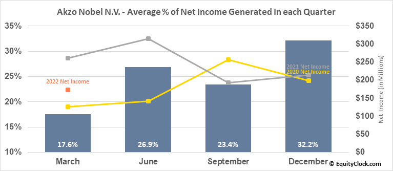 Akzo Nobel N.V. (OTCMKT:AKZOY) Net Income Seasonality