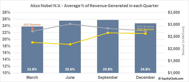 Akzo Nobel N.V. (OTCMKT:AKZOY) Revenue Seasonality