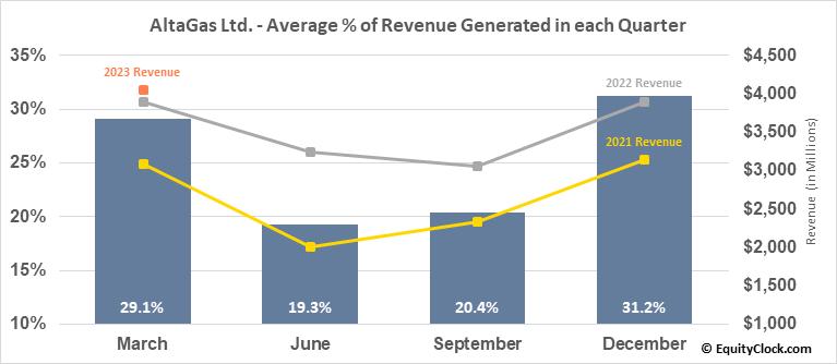 AltaGas Income Ltd. (TSE:ALA.TO) Revenue Seasonality