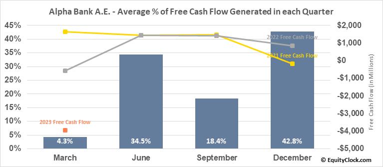 Alpha Bank A.E. (OTCMKT:ALBKY) Free Cash Flow Seasonality