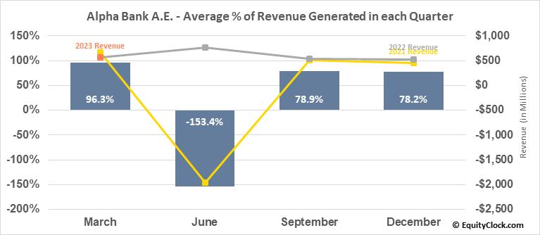 Alpha Bank A.E. (OTCMKT:ALBKY) Revenue Seasonality