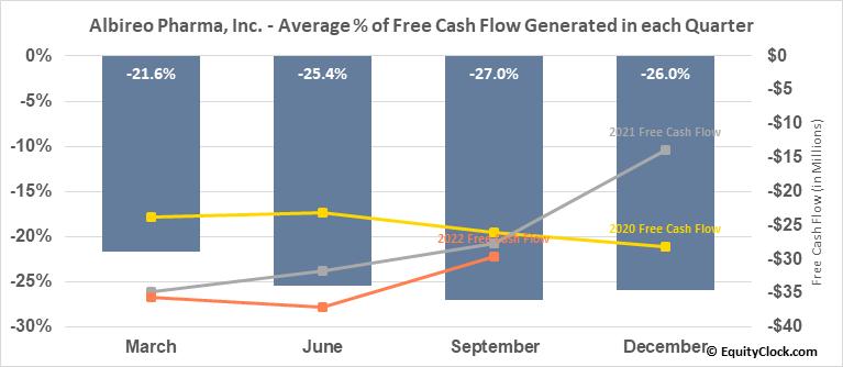 Albireo Pharma, Inc. (NASD:ALBO) Free Cash Flow Seasonality