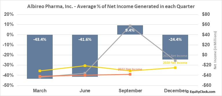 Albireo Pharma, Inc. (NASD:ALBO) Net Income Seasonality