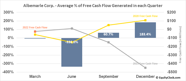 Albemarle Corp. (NYSE:ALB) Free Cash Flow Seasonality