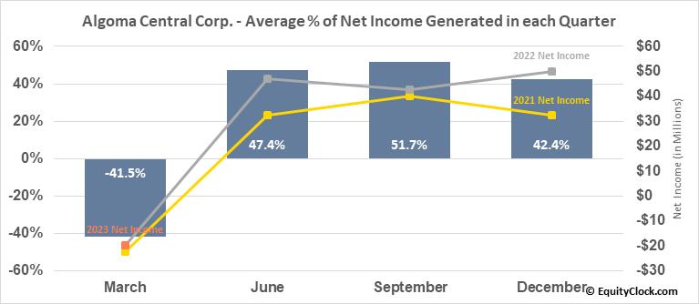 Algoma Central Corp. (TSE:ALC.TO) Net Income Seasonality