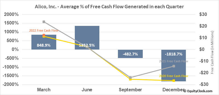 Alico, Inc. (NASD:ALCO) Free Cash Flow Seasonality