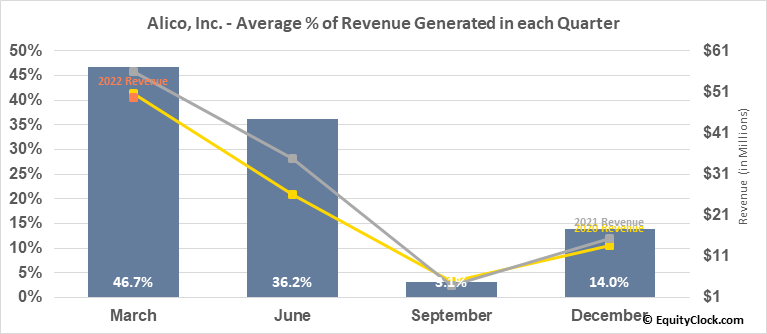Alico, Inc. (NASD:ALCO) Revenue Seasonality