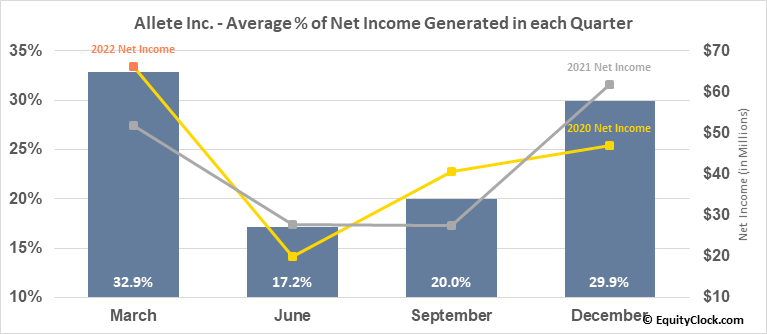 Allete Inc. (NYSE:ALE) Net Income Seasonality