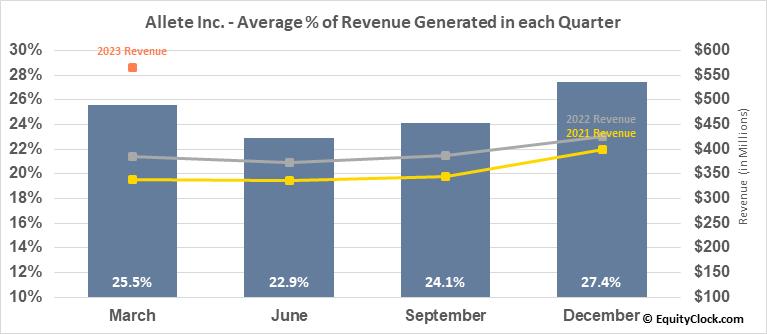 Allete Inc. (NYSE:ALE) Revenue Seasonality