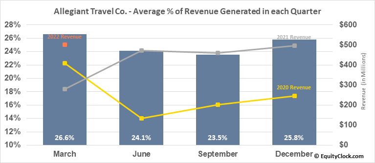 Allegiant Travel Co. (NASD:ALGT) Revenue Seasonality