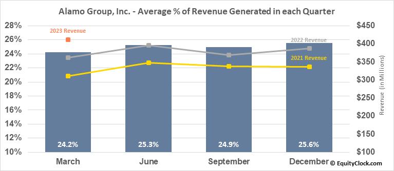 Alamo Group, Inc. (NYSE:ALG) Revenue Seasonality