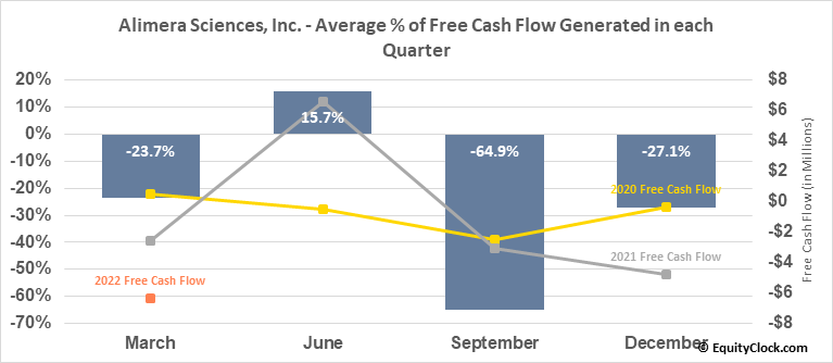 Alimera Sciences, Inc. (NASD:ALIM) Free Cash Flow Seasonality
