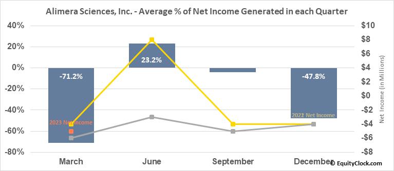 Alimera Sciences, Inc. (NASD:ALIM) Net Income Seasonality