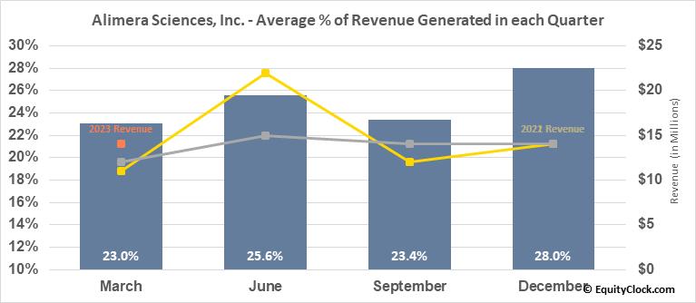 Alimera Sciences, Inc. (NASD:ALIM) Revenue Seasonality