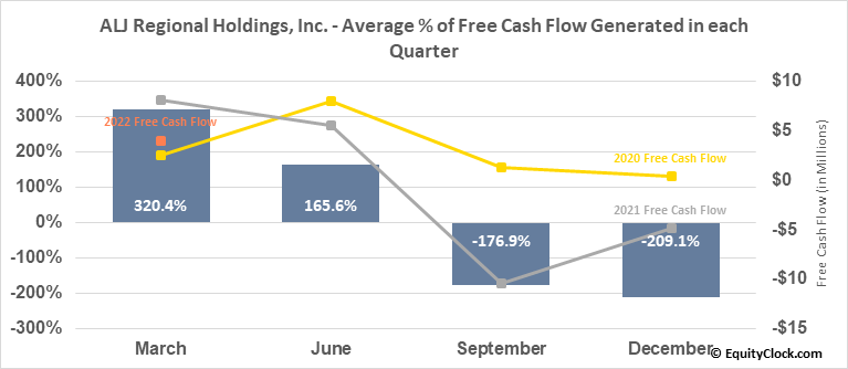 ALJ Regional Holdings, Inc. (NASD:ALJJ) Free Cash Flow Seasonality