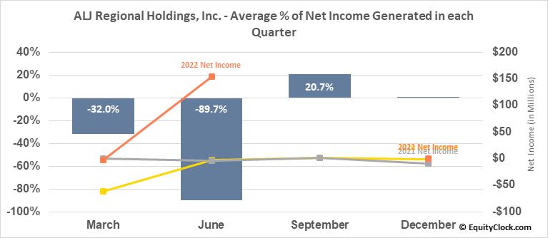 ALJ Regional Holdings, Inc. (NASD:ALJJ) Net Income Seasonality
