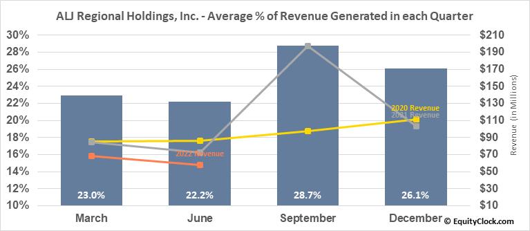 ALJ Regional Holdings, Inc. (NASD:ALJJ) Revenue Seasonality