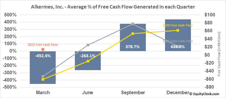 Alkermes, Inc. (NASD:ALKS) Free Cash Flow Seasonality