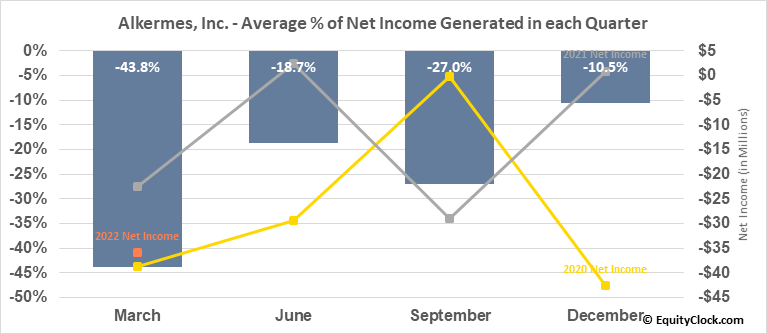 Alkermes, Inc. (NASD:ALKS) Net Income Seasonality