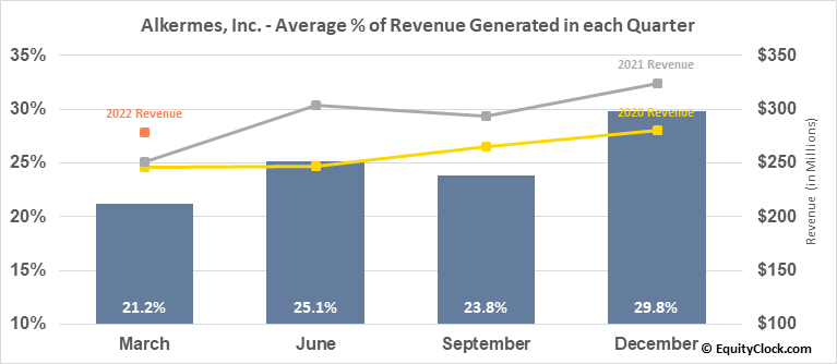 Alkermes, Inc. (NASD:ALKS) Revenue Seasonality
