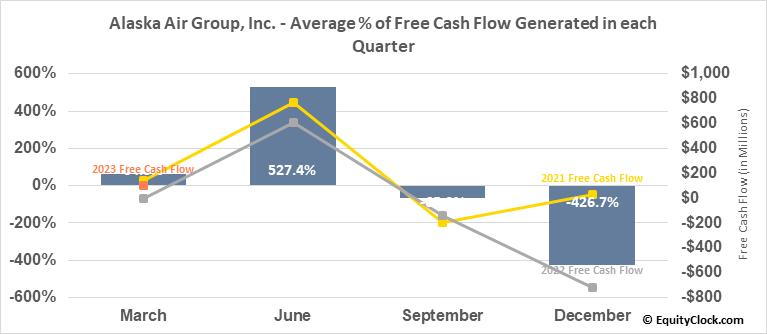 Alaska Air Group, Inc. (NYSE:ALK) Free Cash Flow Seasonality