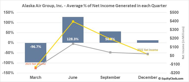 Alaska Air Group, Inc. (NYSE:ALK) Net Income Seasonality