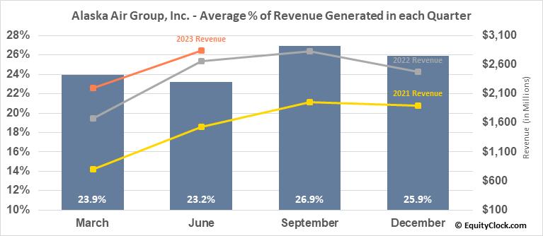 Alaska Air Group, Inc. (NYSE:ALK) Revenue Seasonality