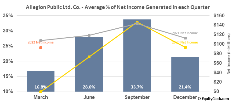 Allegion Public Ltd. Co. (NYSE:ALLE) Net Income Seasonality