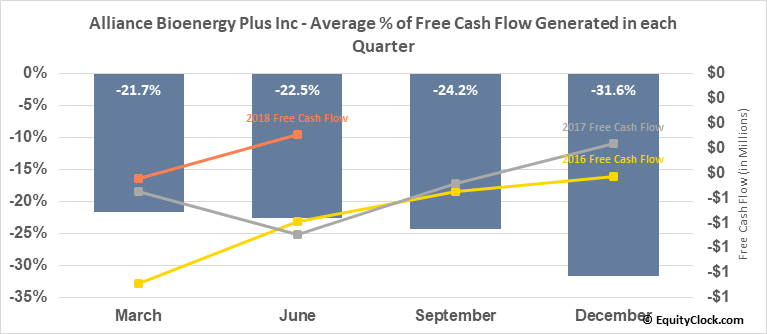Alliance Bioenergy Plus Inc (OTCMKT:ALLM) Free Cash Flow Seasonality