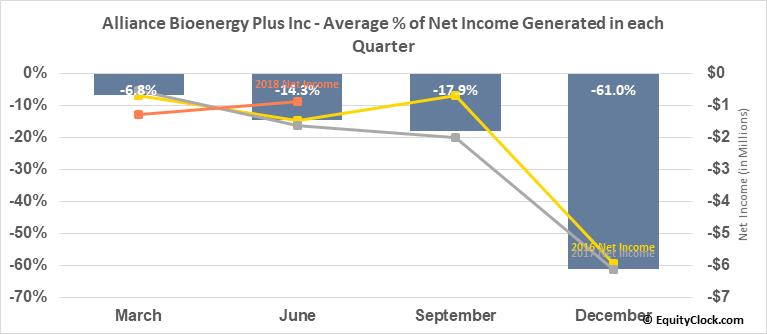 Alliance Bioenergy Plus Inc (OTCMKT:ALLM) Net Income Seasonality