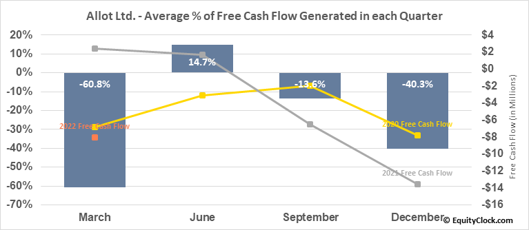 Allot Ltd. (NASD:ALLT) Free Cash Flow Seasonality