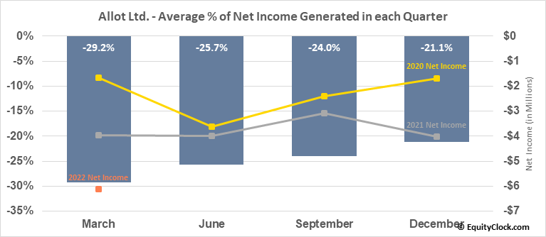 Allot Ltd. (NASD:ALLT) Net Income Seasonality