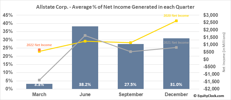 Allstate Corp. (NYSE:ALL) Net Income Seasonality