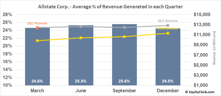 Allstate Corp. (NYSE:ALL) Revenue Seasonality