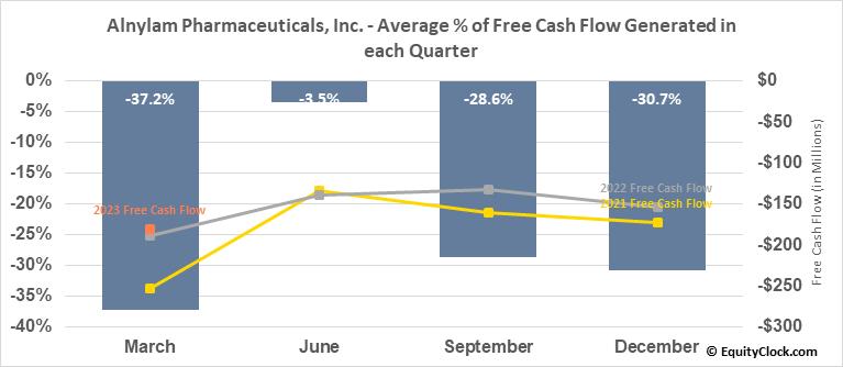 Alnylam Pharmaceuticals, Inc. (NASD:ALNY) Free Cash Flow Seasonality